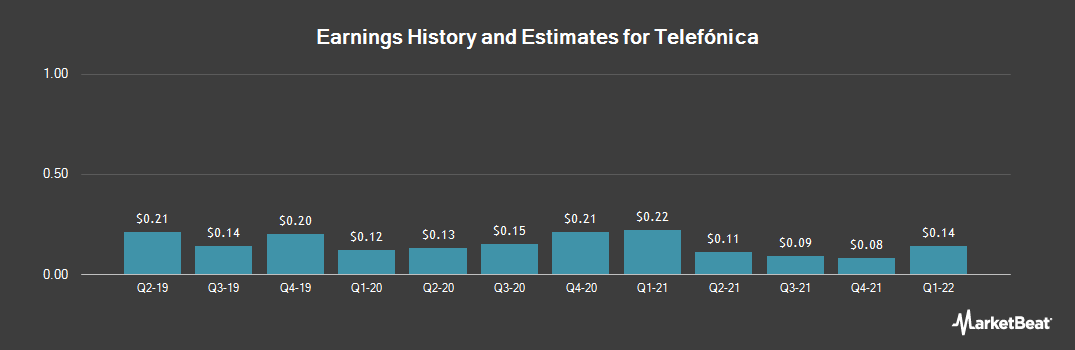 Earnings by Quarter for Telefónica (NYSE:TEF)
