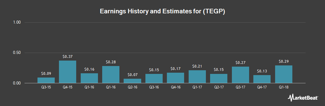 Earnings by Quarter for Tallgrass Energy GP (NYSE:TEGP)