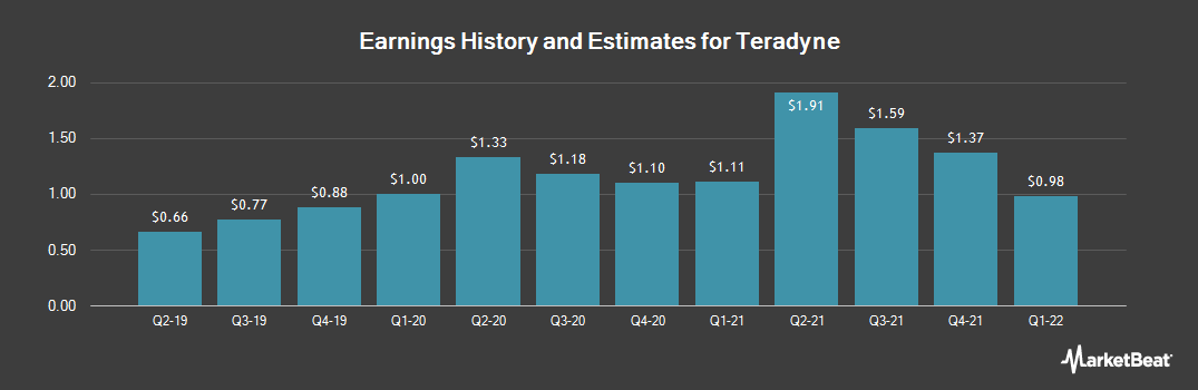 Earnings by Quarter for Teradyne (NYSE:TER)