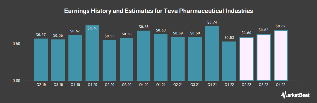 Earnings by Quarter for Teva Pharmaceutical Industries Limited (NYSE:TEVA)