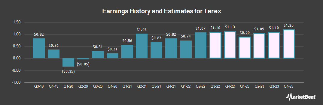 Earnings by Quarter for Terex Corporation (NYSE:TEX)