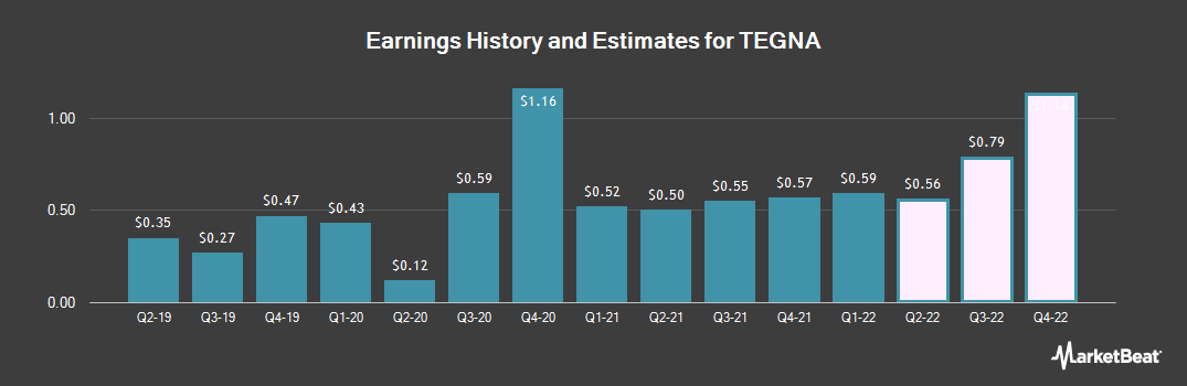 Earnings by Quarter for TEGNA (NYSE:TGNA)