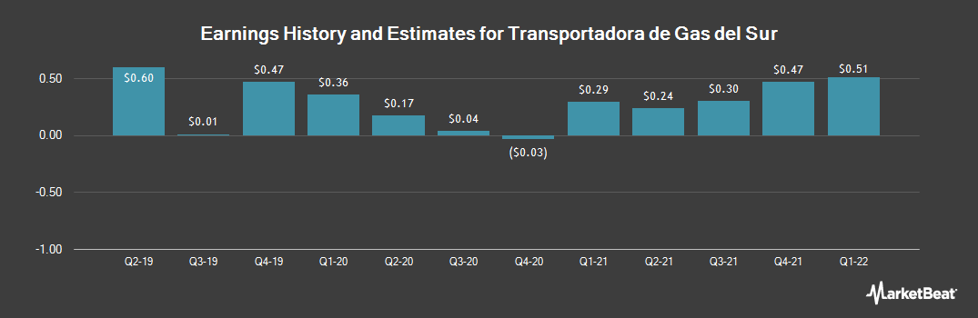 Earnings by Quarter for Transportadora de Gas del Sur (NYSE:TGS)