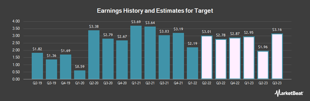 Earnings by Quarter for Target (NYSE:TGT)
