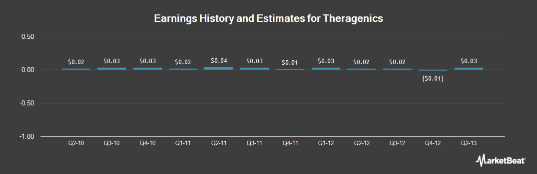 Earnings by Quarter for Theragenics (NYSE:TGX)