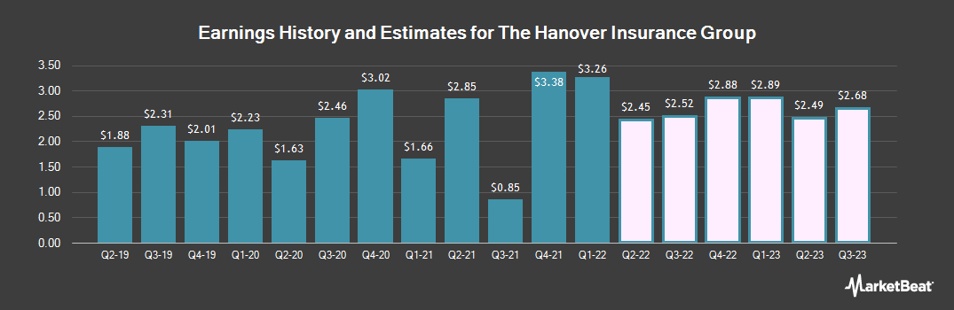 Earnings by Quarter for The Hanover Insurance Group (NYSE:THG)