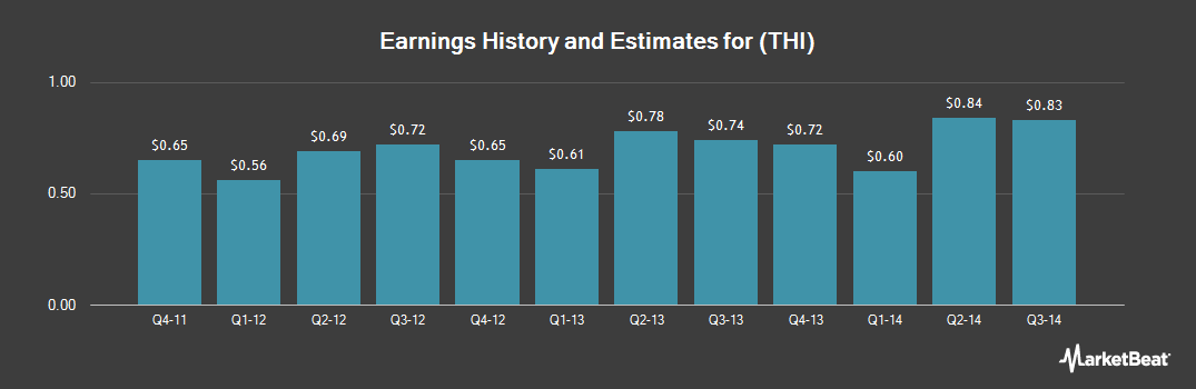 Earnings by Quarter for Tim Hortons (NYSE:THI)