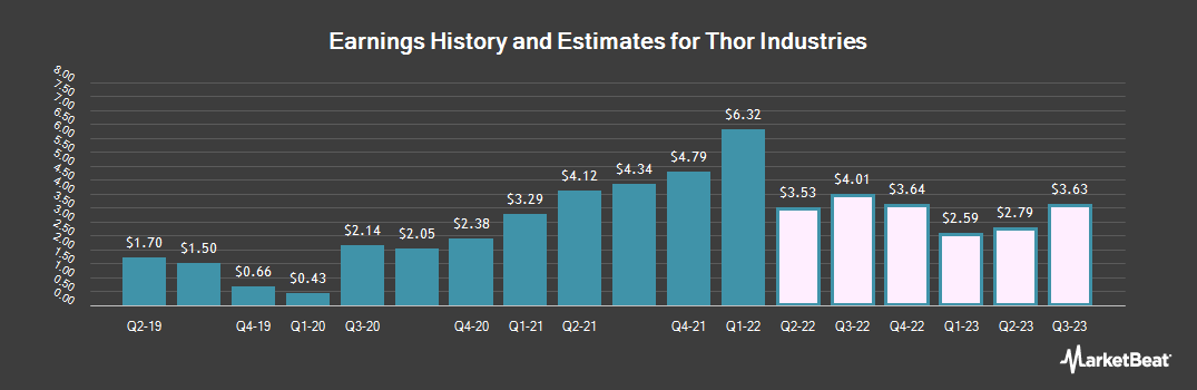 Earnings by Quarter for Thor Industries (NYSE:THO)