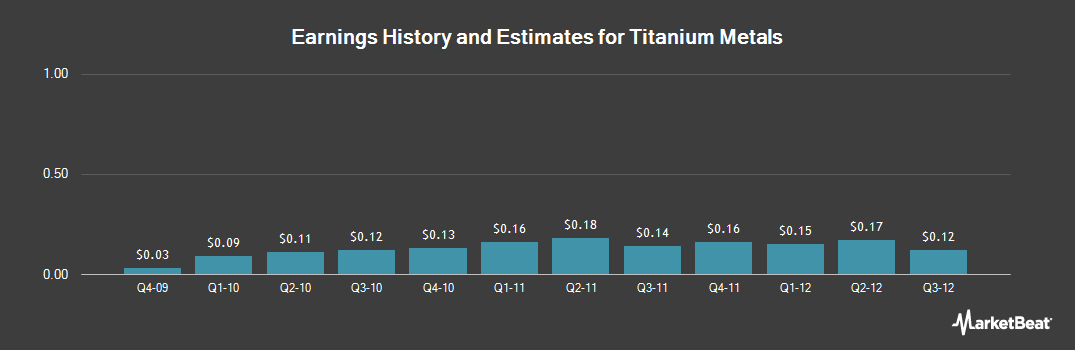 Earnings by Quarter for Titanium Metals Corp (NYSE:TIE)