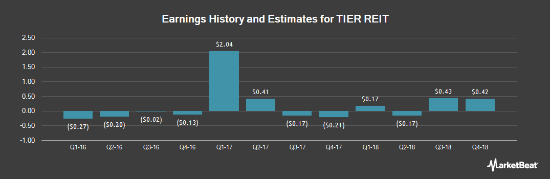 Earnings by Quarter for TIER REIT (NYSE:TIER)