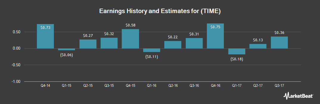 Earnings by Quarter for Time (NYSE:TIME)