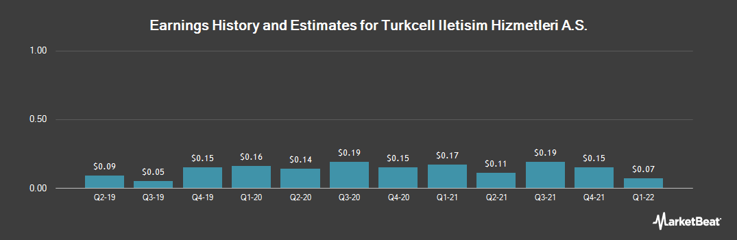 Earnings by Quarter for Turkcell Iletisim Hizmetleri A.S. (NYSE:TKC)
