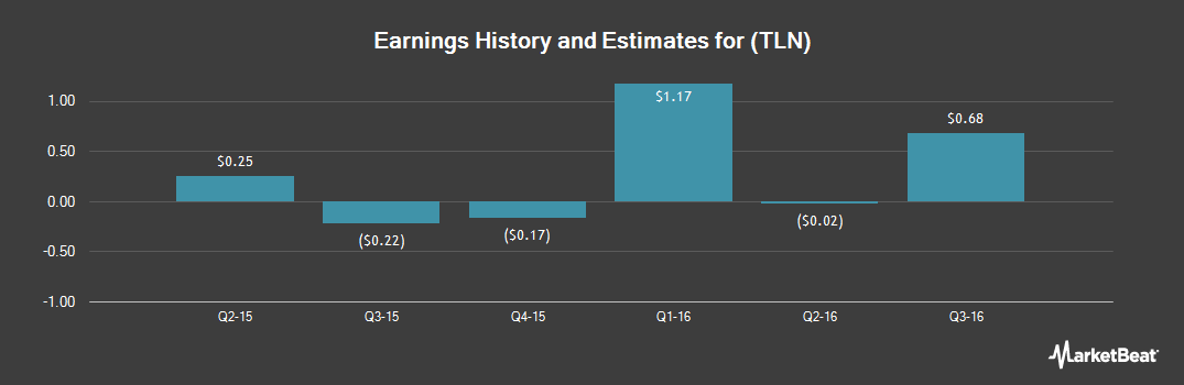 Earnings by Quarter for Talen Energy Corp (NYSE:TLN)