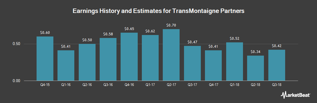 Earnings by Quarter for TransMontaigne (NYSE:TLP)