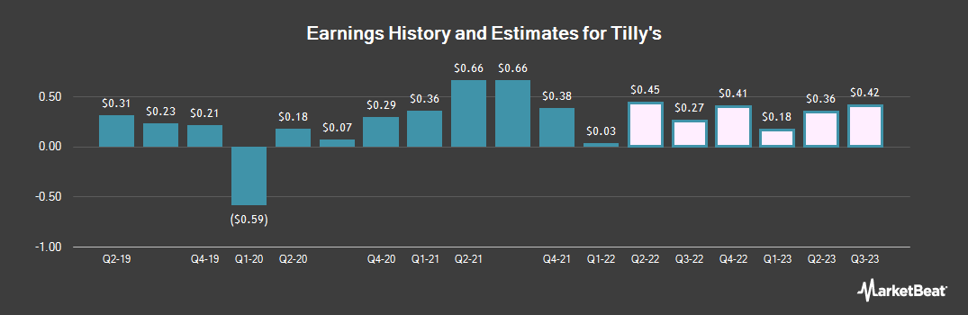 Earnings by Quarter for Tilly`s (NYSE:TLYS)