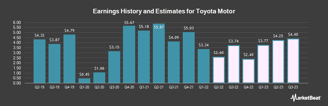 Earnings by Quarter for Toyota Motor Corp (NYSE:TM)