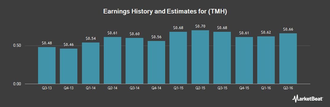 Earnings by Quarter for TeamHealth (NYSE:TMH)