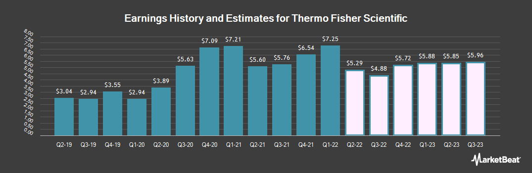 Earnings by Quarter for Thermo Fisher Scientific (NYSE:TMO)