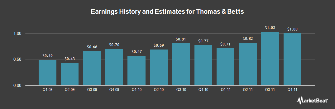 Earnings by Quarter for Thomas & Betts (NYSE:TNB)