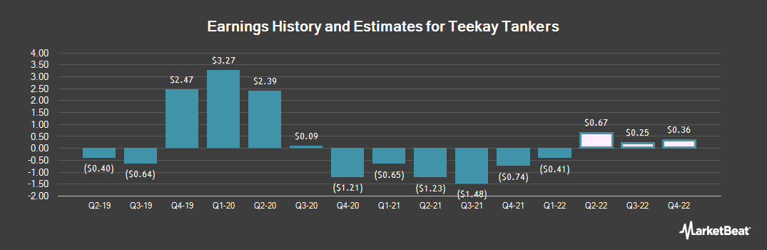 Earnings by Quarter for Teekay Tankers (NYSE:TNK)