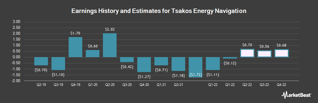 Earnings by Quarter for Tsakos Energy Navigation (NYSE:TNP)