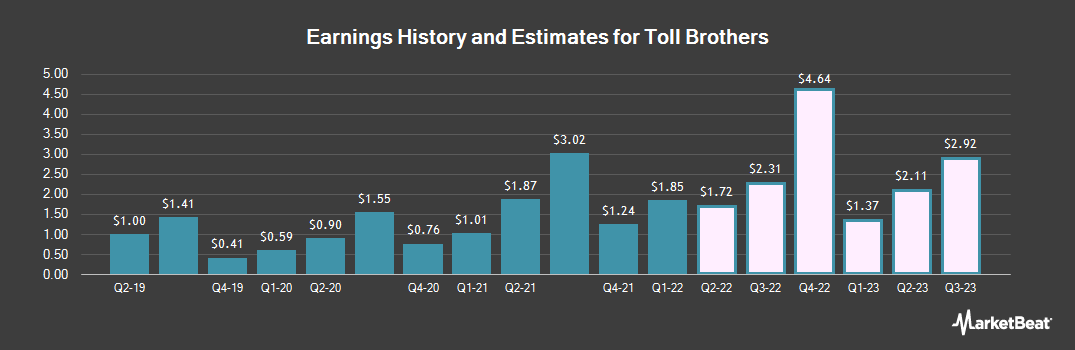 Earnings by Quarter for Toll Brothers (NYSE:TOL)