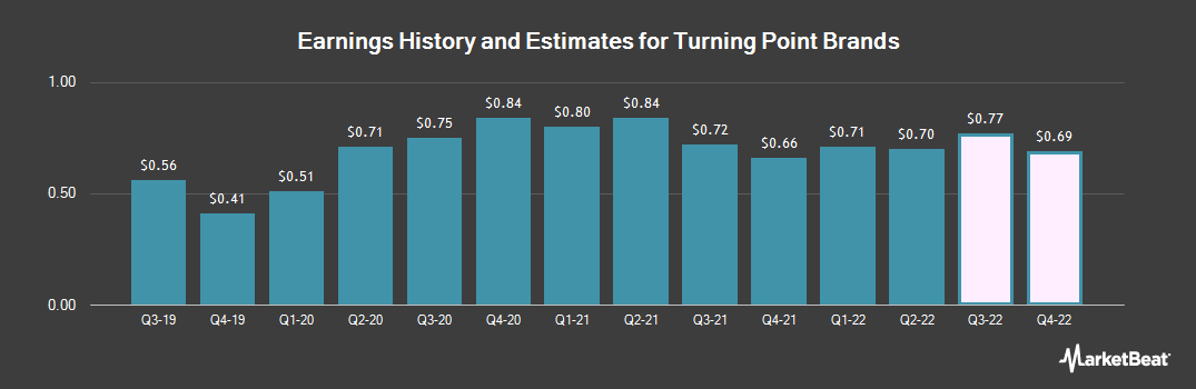 Earnings by Quarter for Turning Point Brands (NYSE:TPB)