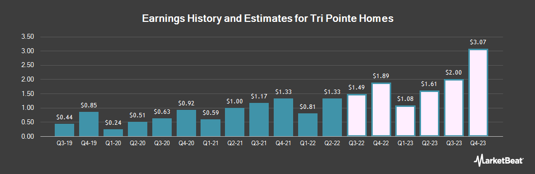 Earnings by Quarter for TRI Pointe Group (NYSE:TPH)