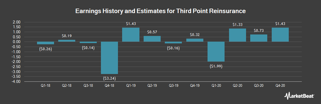 Earnings by Quarter for Third Point Reinsurance (NYSE:TPRE)