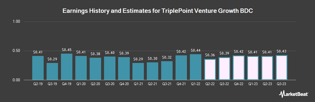 Earnings by Quarter for TriplePoint Venture Growth BDC Corp. (NYSE:TPVG)