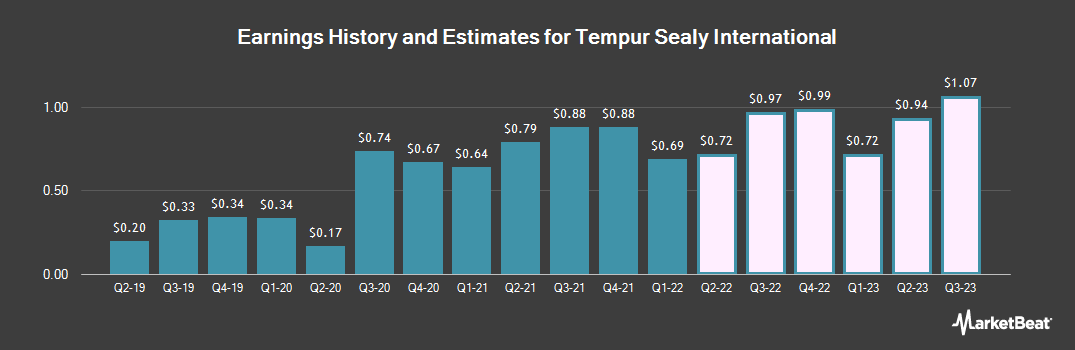Earnings by Quarter for Tempur Sealy International (NYSE:TPX)