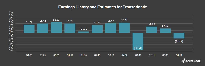 Earnings by Quarter for Transatlantic (NYSE:TRH)