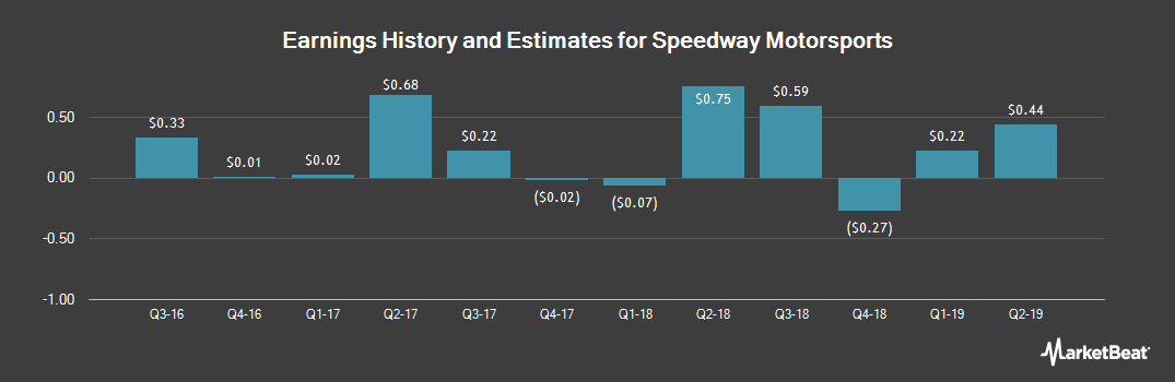 Earnings by Quarter for Speedway Motorsports (NYSE:TRK)