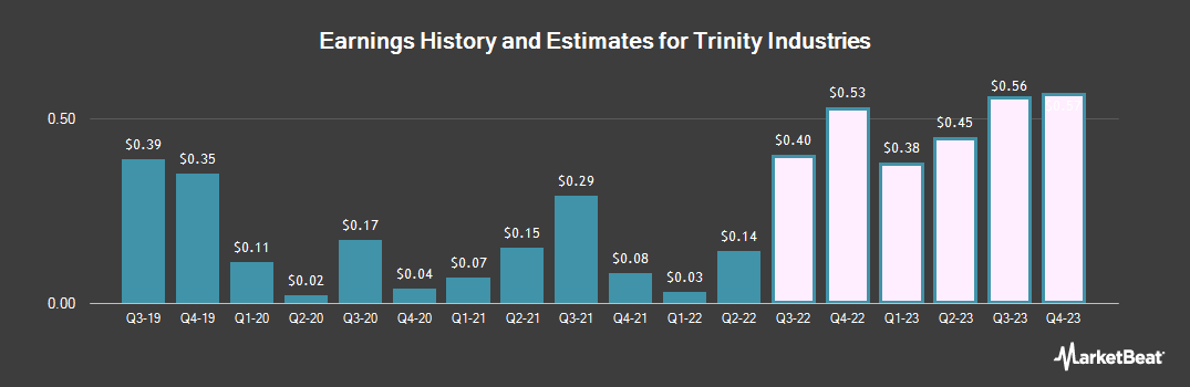 Earnings by Quarter for Trinity Industries (NYSE:TRN)