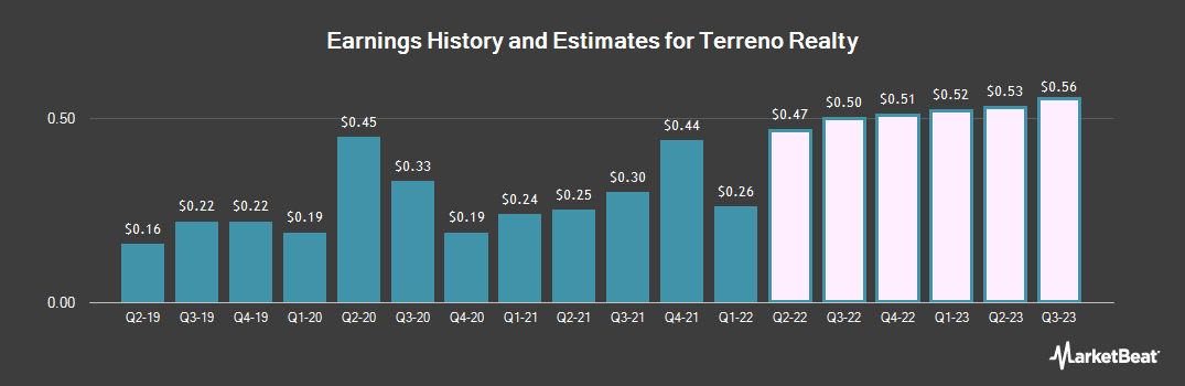 Earnings by Quarter for Terreno Realty (NYSE:TRNO)