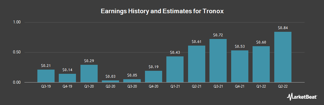 Earnings by Quarter for Tronox (NYSE:TROX)