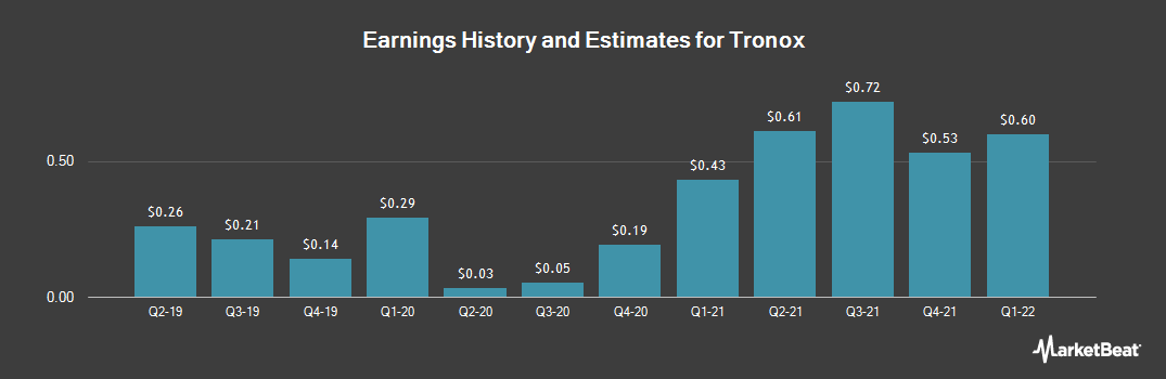 Earnings by Quarter for Tronox Limited (NYSE:TROX)