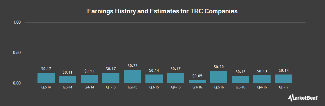 Earnings by Quarter for TRC Companies (NYSE:TRR)