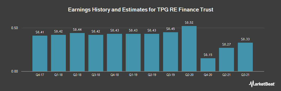 Earnings by Quarter for TPG RE Finance Trust (NYSE:TRTX)