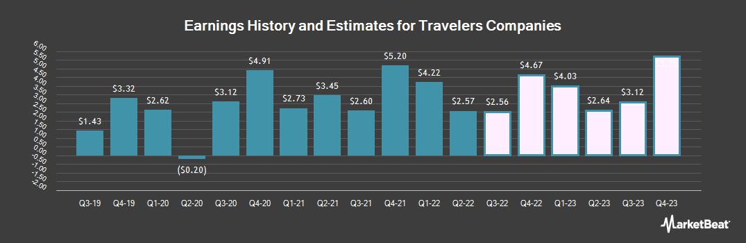 Earnings by Quarter for The Travelers Companies (NYSE:TRV)