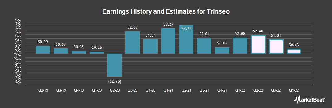 Earnings by Quarter for Trinseo S.A. (NYSE:TSE)
