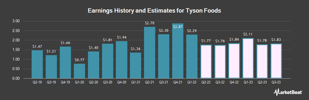 Earnings by Quarter for Tyson Foods (NYSE:TSN)