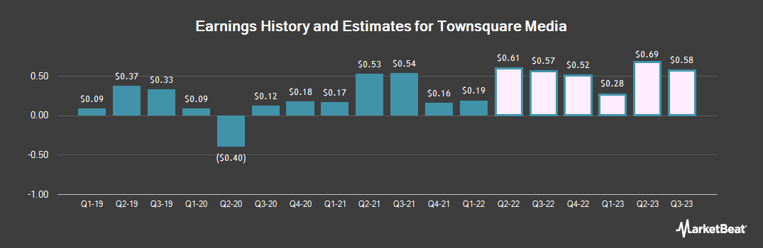 Earnings by Quarter for Townsquare Media (NYSE:TSQ)