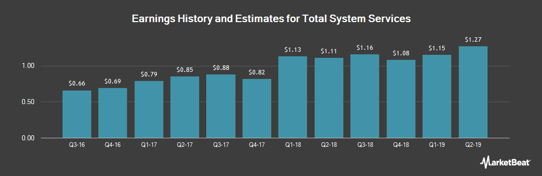 Earnings by Quarter for TSYS (NYSE:TSS)