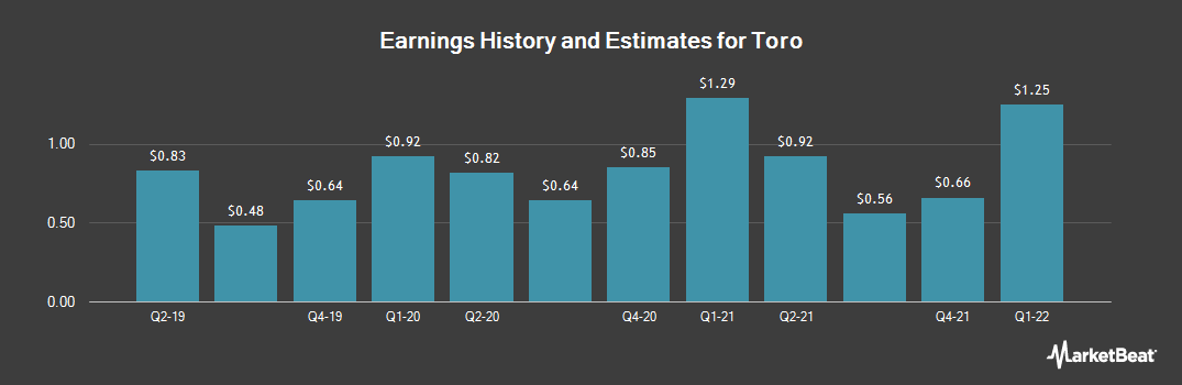 Earnings by Quarter for Toro Co (NYSE:TTC)