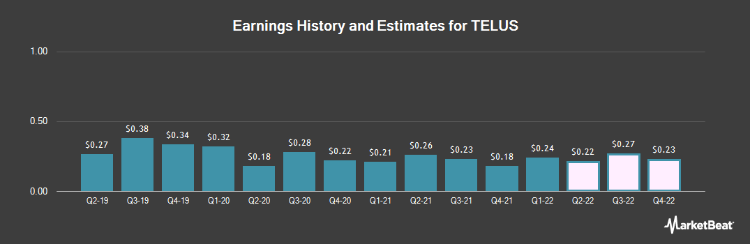 Earnings by Quarter for TELUS Corporation (NYSE:TU)