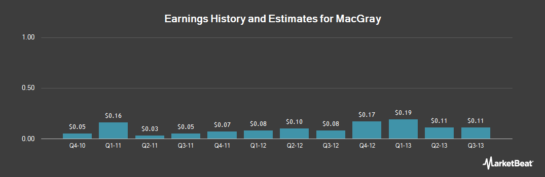 Earnings by Quarter for Mac-Gray (NYSE:TUC)
