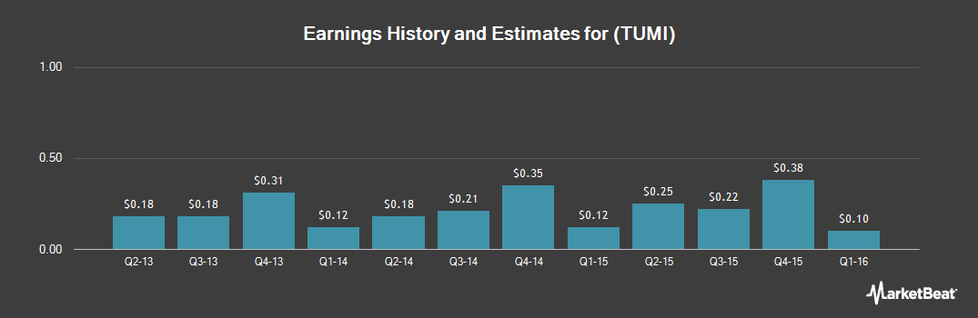 Earnings by Quarter for Tumi Holdings (NYSE:TUMI)