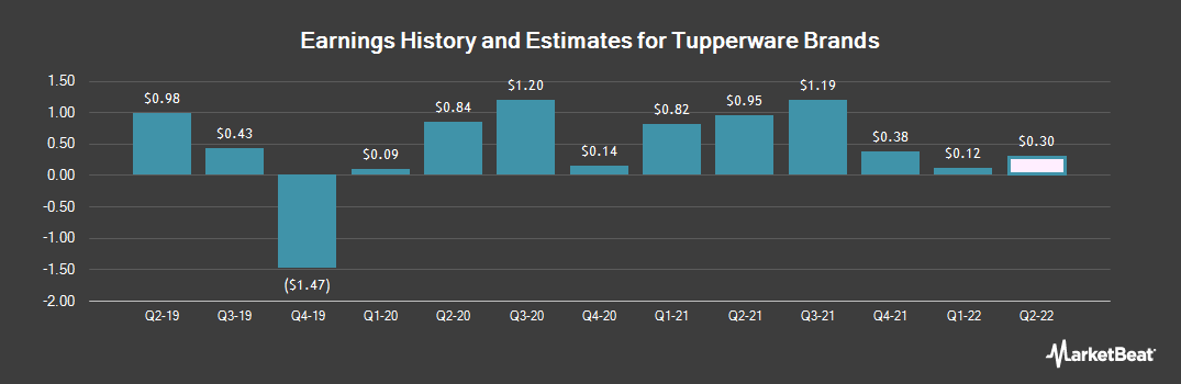 Earnings by Quarter for Tupperware Brands Corporation (NYSE:TUP)
