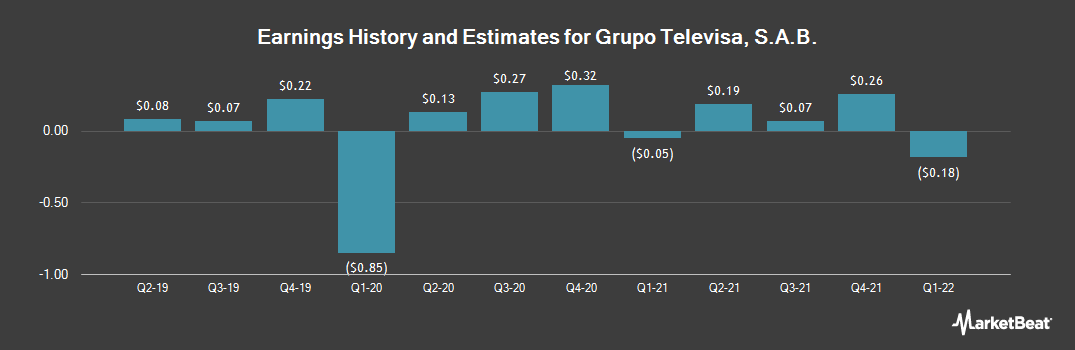 Earnings by Quarter for Televisa (NYSE:TV)